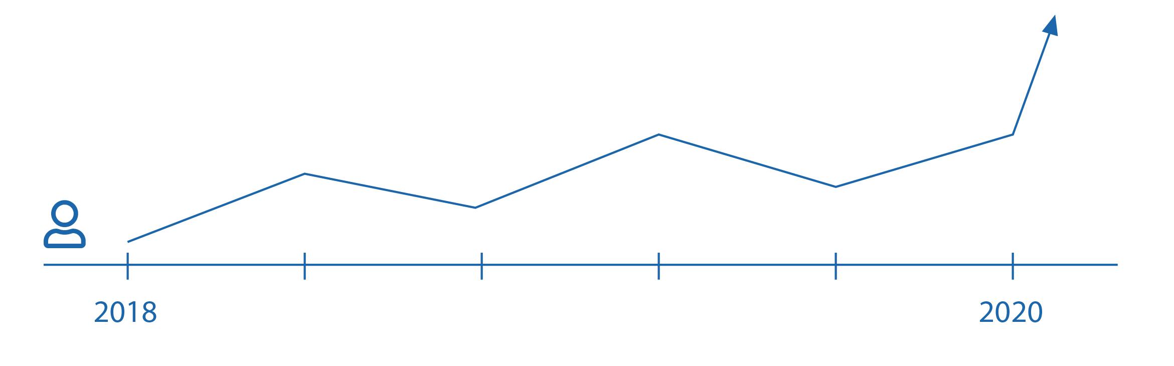 Grafik zu Mitarbeiterstatistiken